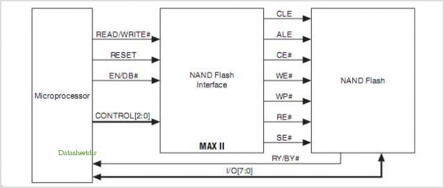 application notes and circuits for Nand Flash Memory