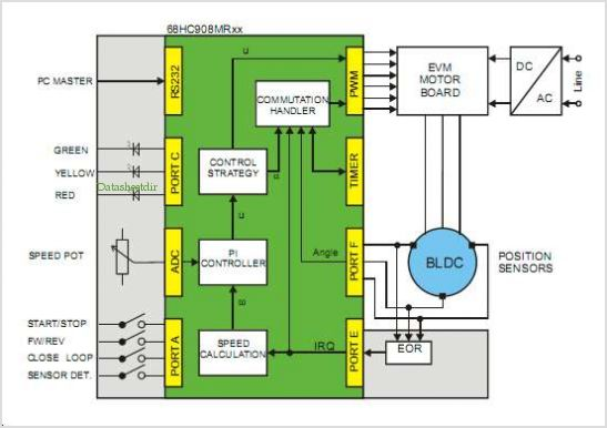 3-phase Bldc Drive